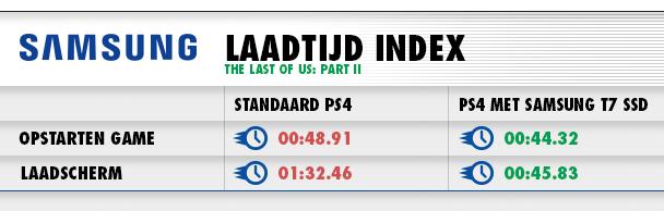 Laadtijd Index
