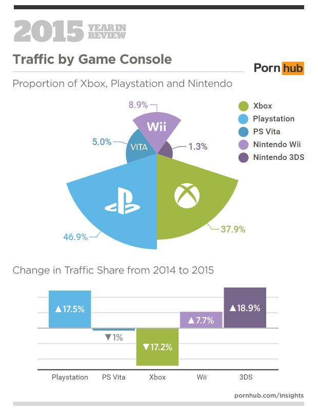 Pornhub statistieken