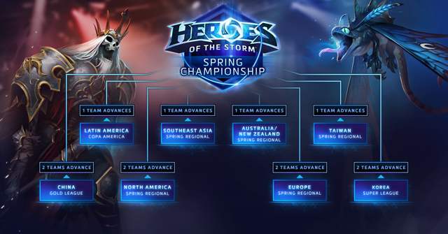 Heroes of the Storm Championships