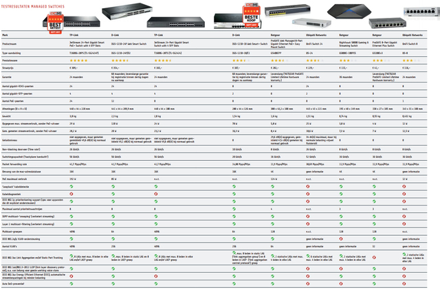 beste managed switches