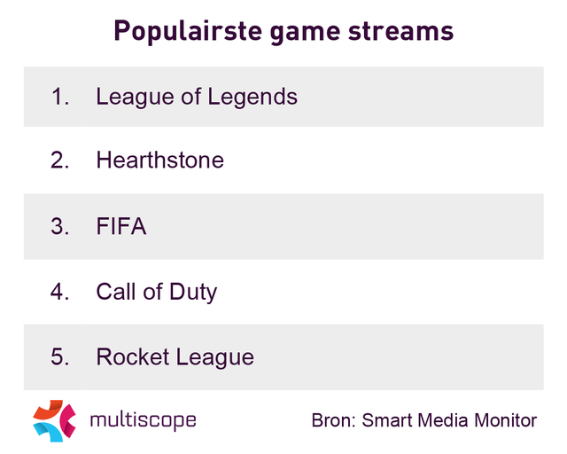 populaire streamgames