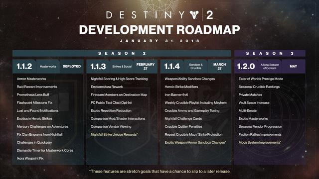 Destiny 2 plannen