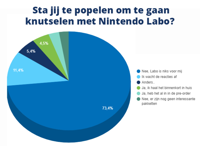 Poll van de Week