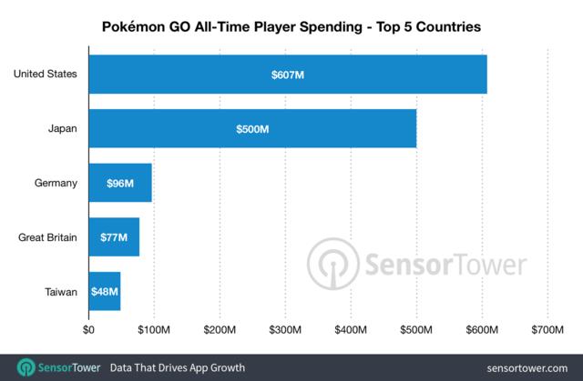 Pokémon Go statistieken