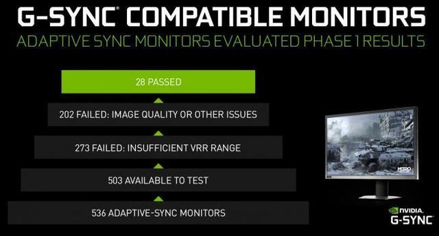 Nvidia G-Sync testresultaten