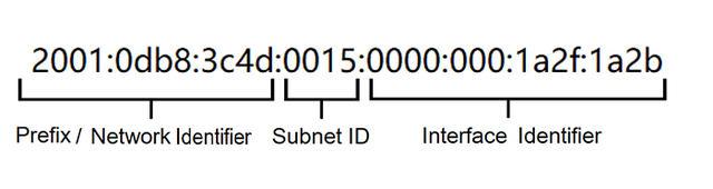 router instellen
