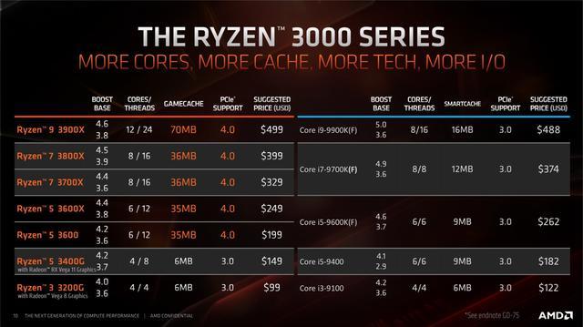 AMD Ryzen 3000 slide