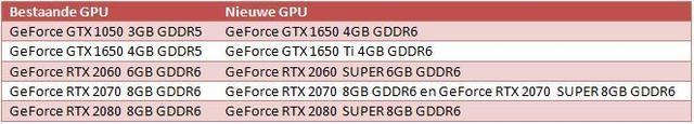 Nvidia SUPER Mobile videokaarten
