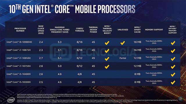 Intel-10th-Gen-Core-Comet-Lake-H-Specs