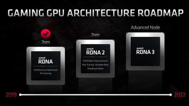AMD's roadmap voor de aanzienbare tijd, waarin uit wordt gestippeld hoe hun RDNA-architectuur tussen 2019 en 2022 door zou moeten groeien.