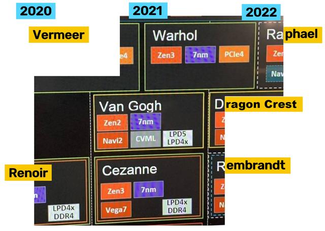 Uitgelekt deel van een AMD-presentatie over de toekomstplannen, waar weggevallen codenamen aangevuld zijn door ingewijden