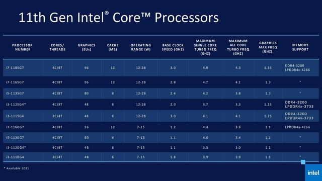 Intel Tige Lake