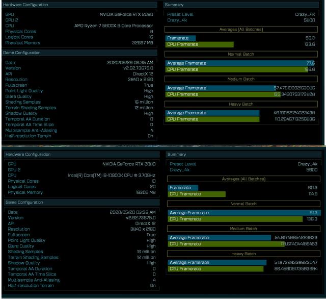 Benchmark-resultaten in Ashes of the Singularity van zowel de nieuwe AMD Ryzen 7 5800X als de Intel Core i9-10900K.