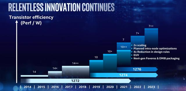 Roadmap van Intel die toont hoe de fabrikant tot en met 2023 hoopt diens transistors te verbeteren.