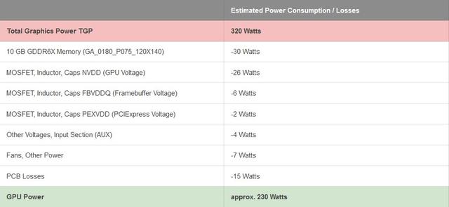 Tabel met het vermeende stroomverbruik van de RTX 3080-videokaart.