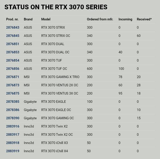 Tabel met de status van bestelde RTX 3070-kaarten die door retailers Proshop.dk zijn geplaatst.