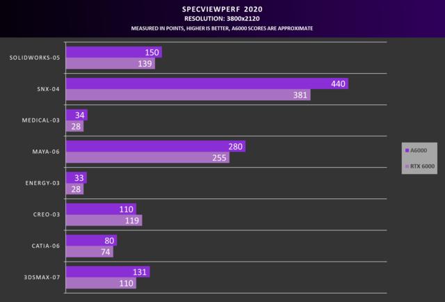 Vermeende SPECviewperf 2020 benchmark-resultaten van de RTX A6000 videokaart tegenover voorganger Quadro RTX 6000.