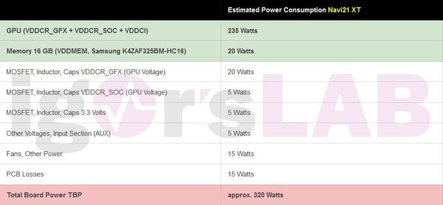 Tabel met het vermeende stroomverbruik van de Navi 21 XT-referentiekaart.