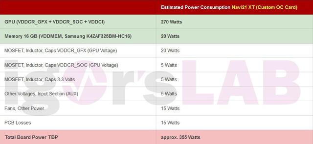 Tabel met het vermeende stroomverbruik van een overclocked Navi 21 XT-videokaart.