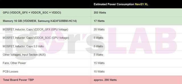 Tabel met het vermeende stroomverbruik van de Navi 21 XL-referentiekaart.