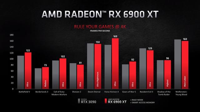 Benchmarks van de AMD Radeon RX 6900 XT tegenover de RTX 3090 van NVIDIA, in verschillende games op 4K-resolutie.