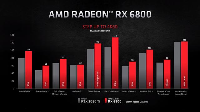 Benchmarks van de AMD Radeon RX 6800 tegenover de RTX 2080 Ti van NVIDIA, in verschillende games op 4K-resolutie.