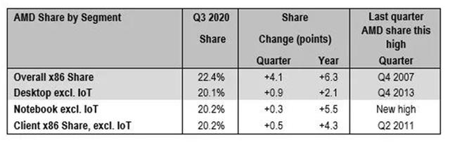Overzicht van AMD's kwartaal- en jaargroei in het marktaandeel van processoren.