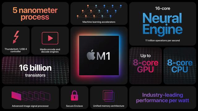 Illustratie van de inhoud van Apple's eigen M1-chipset, met onder meer gegevens over de hoeveelheid transistoren en de verdeling in rekenkracht onder verschillende deelcomponenten.