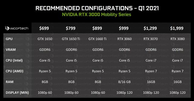 Uitgelekte presentatieslide van NVIDIA over de aangeraden specificaties die de fabrikant verwacht rondom hun laptopvarianten voor de RTX 3000-generatie aan grafische processoren.