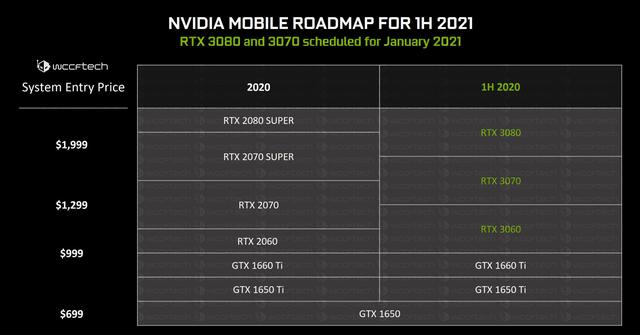 Uitgelekte presentatieslide van NVIDIA over hun roadmap rondom laptops voor de RTX 3000-generatie aan grafische processoren.