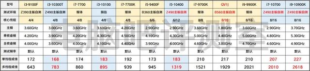 Benchmarkresultaten van verscheidenen CPU's in Cinebench R20, waarin ook de QV1J-sample van de nog onverschenen Intel Core i9-11900 zijn meegenomen.
