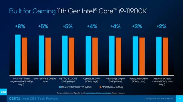 Relatieve benchmarks van de Intel Core i9-11900K tegenover de AMD Ryzen 9 5900X in verschillende games, op 1080p-resolutie.