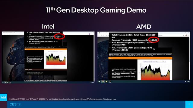 Benchmark-resultaten van de Intel Core i9-11900K tegenover de AMD Ryzen 9 5900X in Metro Exodus op 1080p.