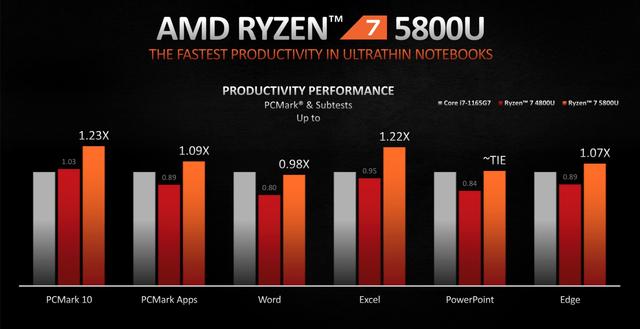 Relatieve prestatieweergave van de mobiele AMD Ryzen 5800U-processor tegenover zijn voorganger en de gelijk geplaatste concurrentie van Intel.