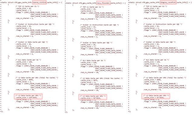 Compilatiebeeld van verschillende gegevens die uit een AMD-patch voor Linux zijn gelekt. Hierop is duidelijk aangegeven welke Navi 2x-gpu's over wat voor Infinity Cache beschikken. De 32MB van de Navi 23 was voorheen onbekend.