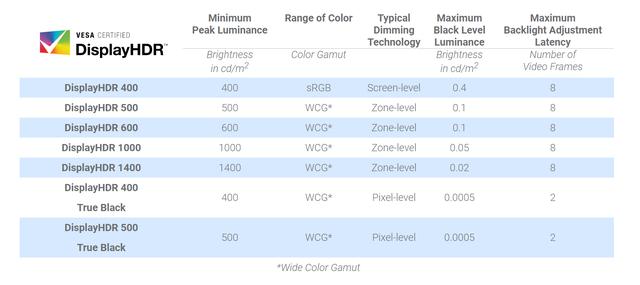 Overzicht van alle momenteel verkrijgbare DisplayHDR-certificaten van VESA, met daarop ook de verschillende eisen waaraan de monitor (minimaal) moet voldoen.