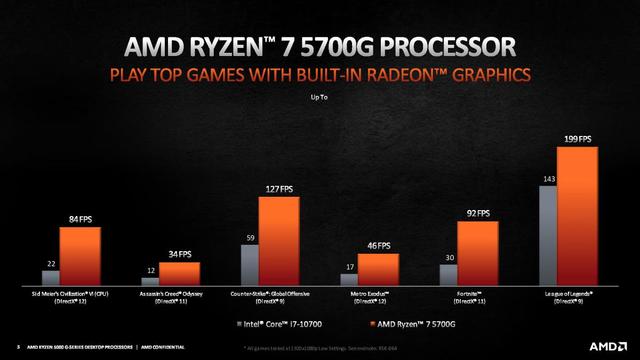 Game-prestaties van de AMD Ryzen 7 5700G-processor en diens geïntegreerde Radeon-graphics.