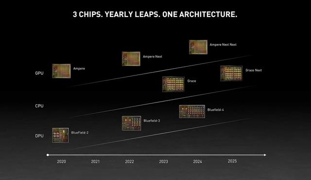 Roadmap voor nieuwe Nvidia-chips die op de planning staan tussen 2020 en 2025, met daarin de opvolgers voor de Ampere-architectuur, maar ook de eerste ARM-gedreven cpu's van Nvidia.
