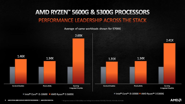 Benchmark-resultaten van respectievelijk de AMD Ryzen 5 5600G en AMD Ryzen 3 5300G-processoren in verschillende productie-applicaties.
