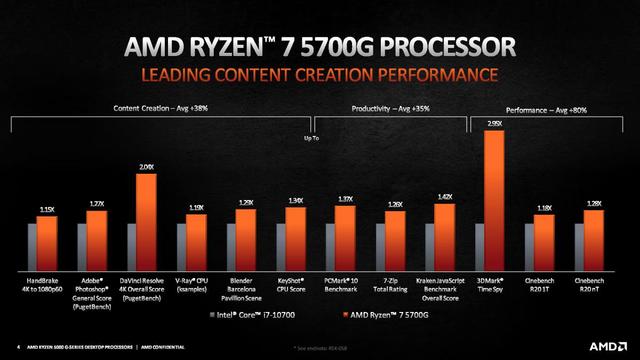 Benchmarks van de AMD Ryzen 7 5700G-processor in verschillende productieve en creatieve software.