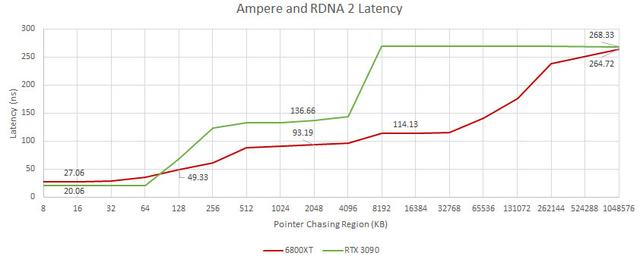 Benchmarks van de geheugensnelheid van zowel de RTX 3090 van Nvidia als de RX 6800 XT van AMD.