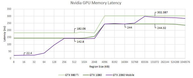 Benchmarks van de geheugensnelheid van meerdere Nvidia-gpu's uit verschillende generaties.