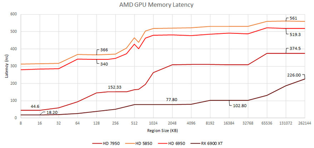 Benchmarks van de geheugensnelheid van meerdere AMD-gpu's uit verschillende generaties.