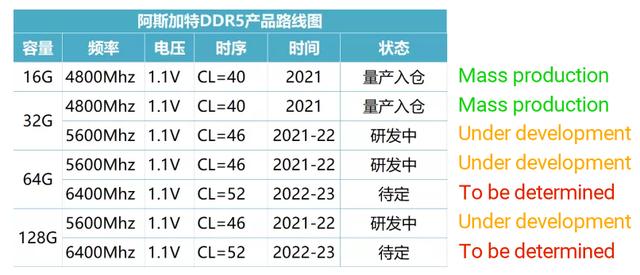 Roadmap van Asgard, betreffende de aanstaande ontwikkelingen rondom DDR5-werkgeheugen.