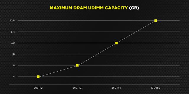 Grafiek van de maximale capaciteit die verschillende DDR-generatie aan werkgeheugen zouden kunnen ondersteunen, volgens Corsair.