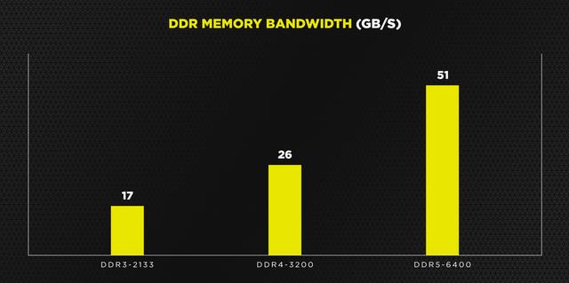 Staafgrafiek die de maximale bandbreedte van DDR5-6400-geheugen ondersteunt tegenover DDR4-3200 en DDR3-2133.