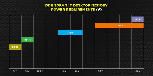 Grafiek met daarin de verschillende voltages die verschillende DDR-generaties aan werkgeheugen trekken om stabiel te draaien.