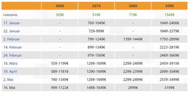 Prijzentabel voor de Nvidia GeForcer RTX 3000-videokaarten over verloop van de eerste helft van 2021.