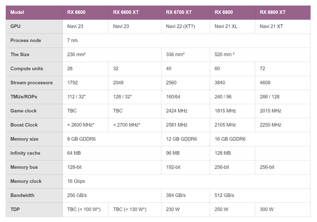 Tabel met specificaties van verschillende AMD Radeon RX 6000-videokaarten. De gegevens over de RX 6600 en RX 6600 XT zijn aan de hand van gelekte informatie ingevuld.