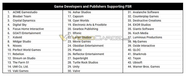 Overzicht van verschillende spelontwikkelaars en -uitgevers die kennelijk aangegeven hebben samen te willen werken met AMD voor ondersteuning van FidelityFX Super Resolution in hun games.